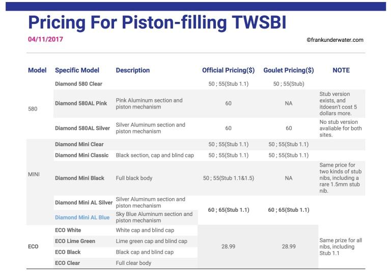 TWSBI report - Expense report
